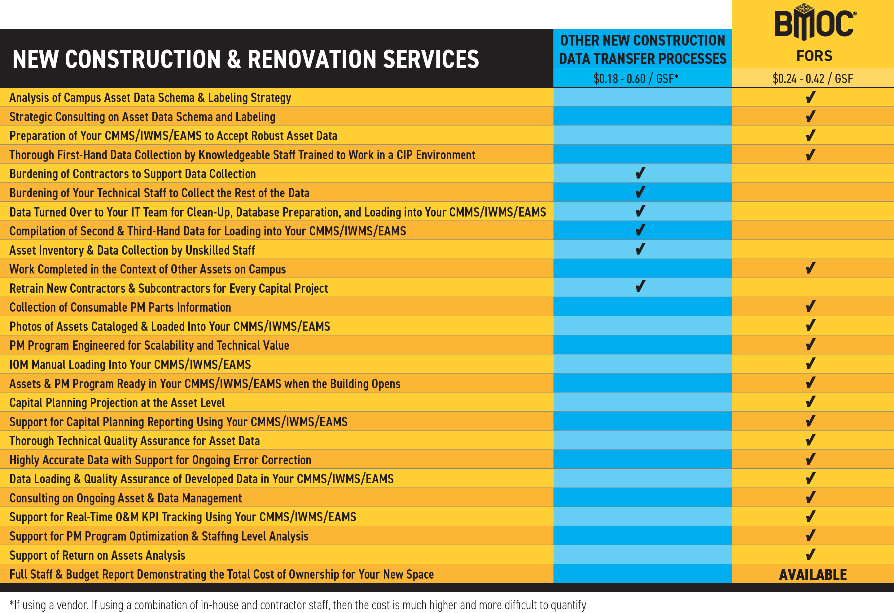 FORS for New Construction Feature Chart